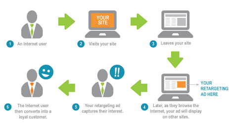 display-retargeting-for-lead-generation