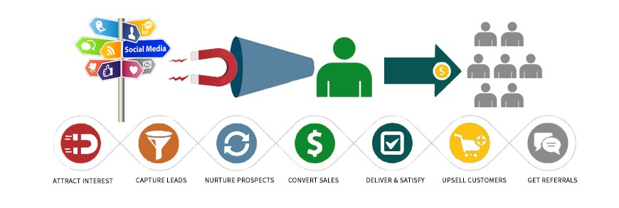 Infusionsoft-Lifecycle-Marketing-870x293